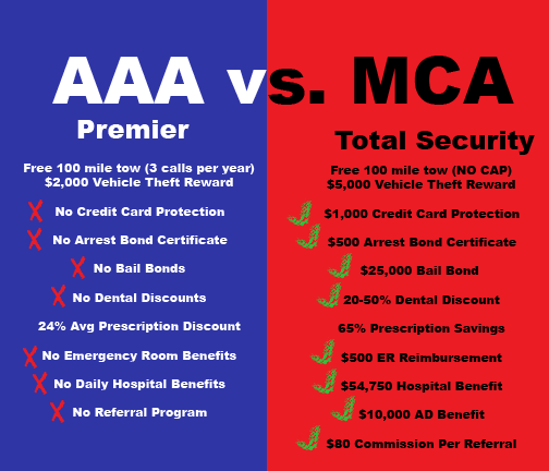 Motor club of america review for Mca motor club of america scam